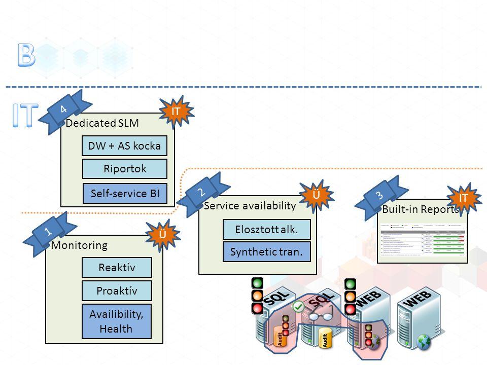 Monitoring Reaktív Proaktív Ü 1 Availibility, Health Service availability Ü 2 Elosztott alk. Synthetic tran. Built-in Reports IT 3 Dedicated SLM IT 4