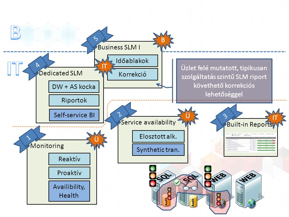 Business SLM I B 5 Időablakok Korrekció Monitoring Reaktív Proaktív Ü 1 Availibility, Health Service availability Ü 2 Elosztott alk. Synthetic tran. B