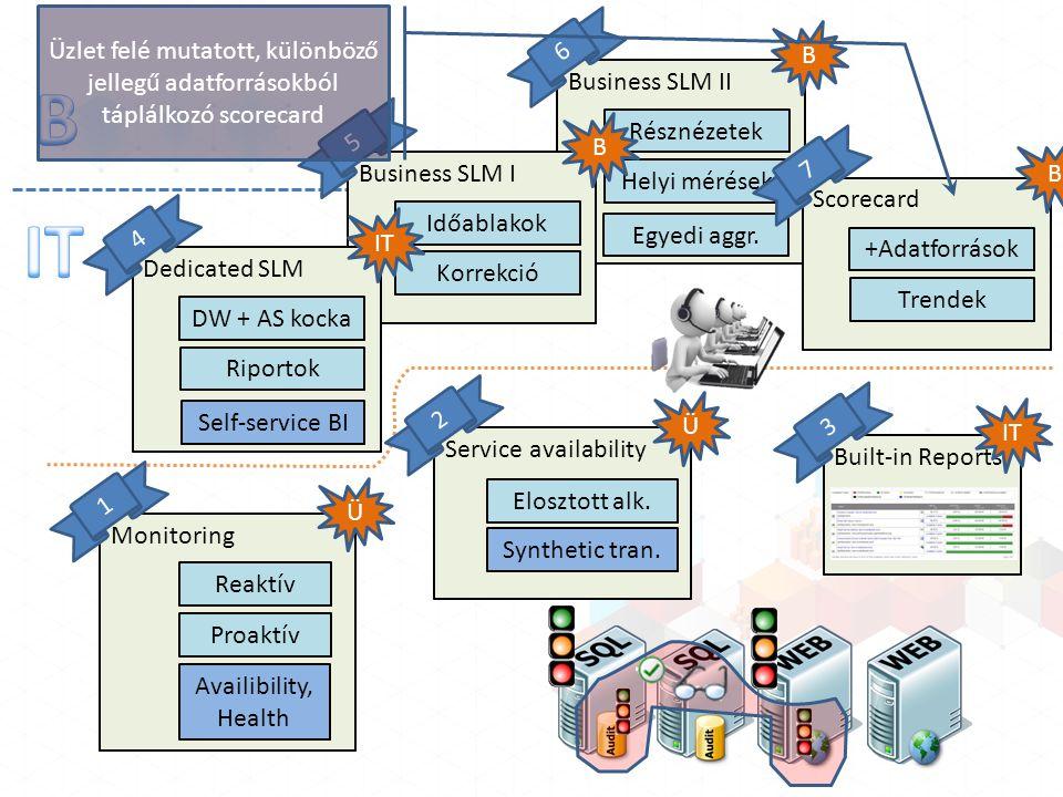 Business SLM II B 6 Résznézetek Helyi mérések Egyedi aggr.