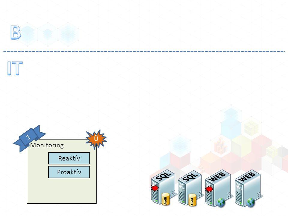 Monitoring Reaktív Proaktív Ü 1
