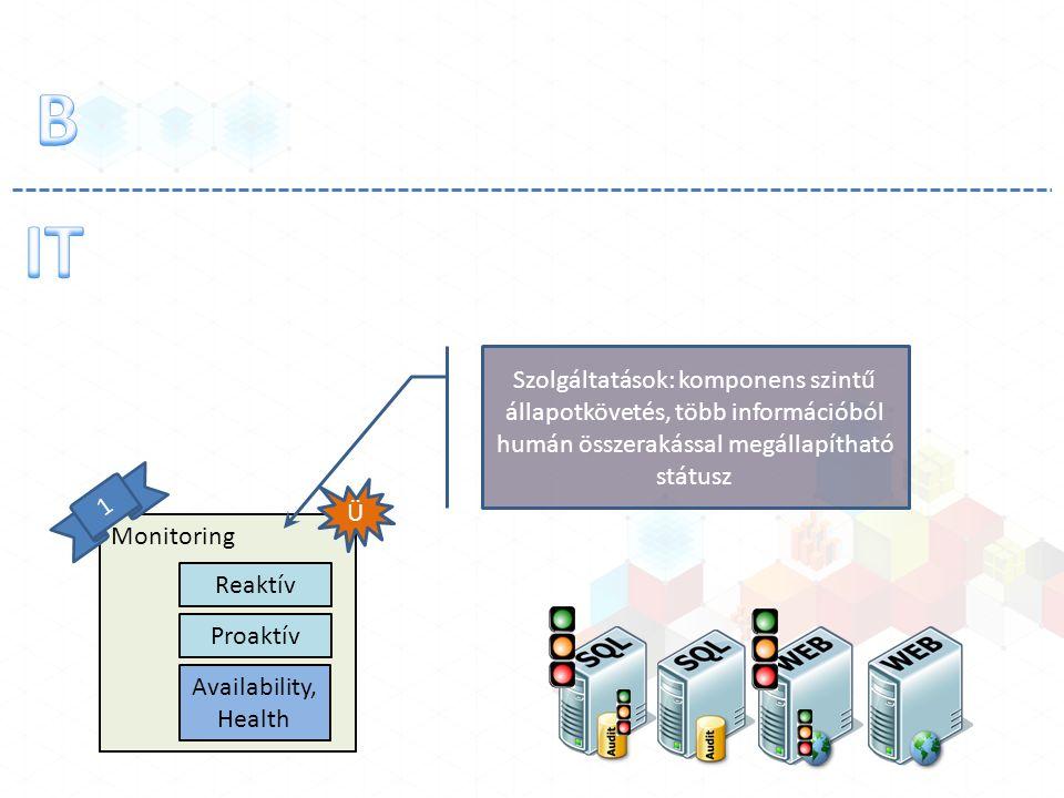 Monitoring Reaktív Proaktív Ü 1 Availability, Health Szolgáltatások: komponens szintű állapotkövetés, több információból humán összerakással megállapí