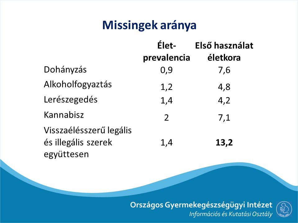 Missingek aránya Élet- prevalencia Első használat életkora Dohányzás 0,97,6 Alkoholfogyaztás 1,24,8 Lerészegedés 1,44,2 Kannabisz 27,1 Visszaélésszerű