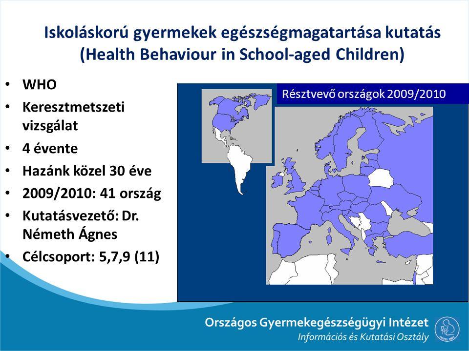 Iskoláskorú gyermekek egészségmagatartása kutatás (Health Behaviour in School-aged Children) WHO Keresztmetszeti vizsgálat 4 évente Hazánk közel 30 év
