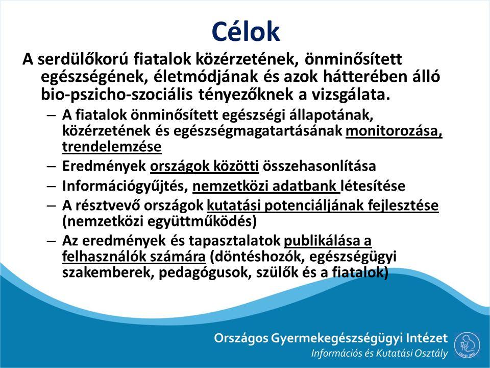 Főbb témakörök Demográfiai (kor, nem, család összetétele, szülők foglalkozása, iskolázottsága, anyagi háttér) Egészségmagatartás (dohányzás, alkoholfogyasztás, szerhasználat, fizikai aktivitás, szabadidős tevékenység, szexuális magatartás, étkezési minták és szájhigiénia) Egészség-percepció (egészséggel és élettel való elégedettség, testi és lelki panaszok) Egyéni és társas erőforrások (önértékelés, testkép, biológiai érés, családi kapcsolatok és támogatás, kor- társkapcsolatok és támogatás, iskola és tanárok percepciója)
