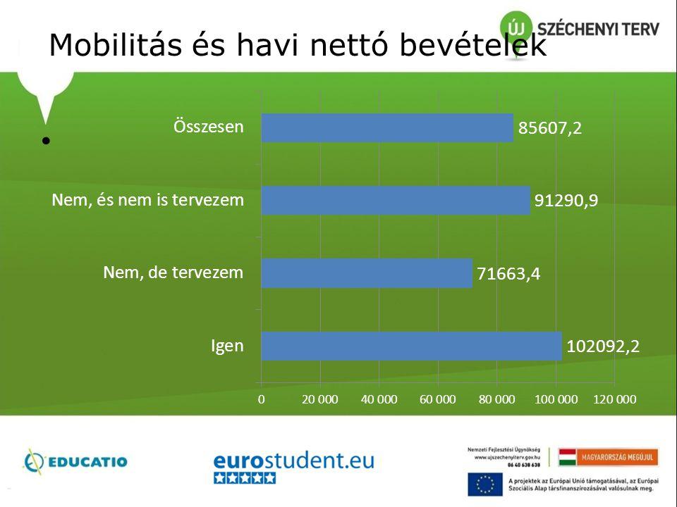Mobilitás és havi nettó bevételek