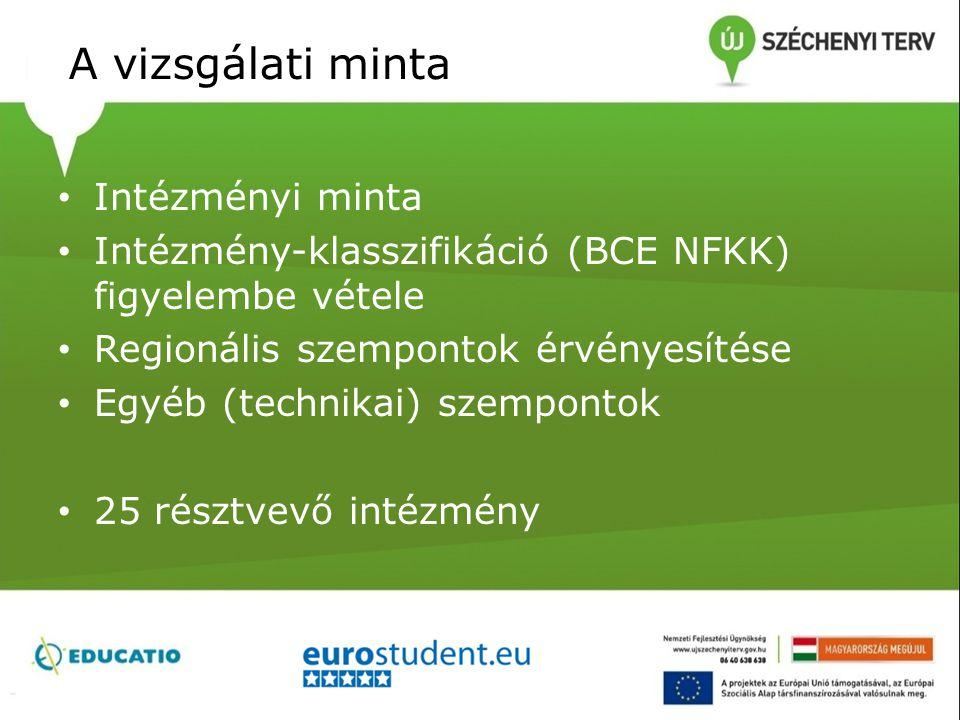 A vizsgálati minta Intézményi minta Intézmény-klasszifikáció (BCE NFKK) figyelembe vétele Regionális szempontok érvényesítése Egyéb (technikai) szempo