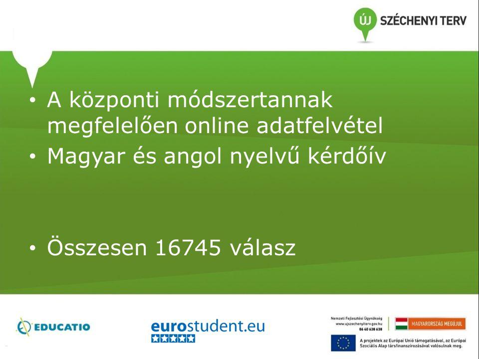 A központi módszertannak megfelelően online adatfelvétel Magyar és angol nyelvű kérdőív Összesen 16745 válasz