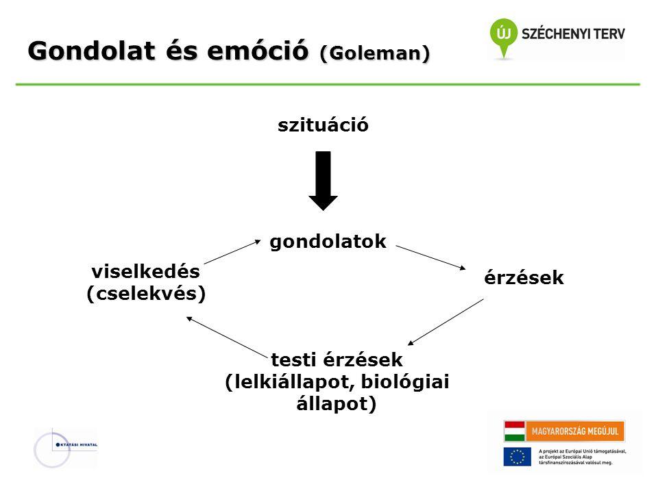 szituáció gondolatok viselkedés (cselekvés) érzések testi érzések (lelkiállapot, biológiai állapot) Gondolat és emóció (Goleman)