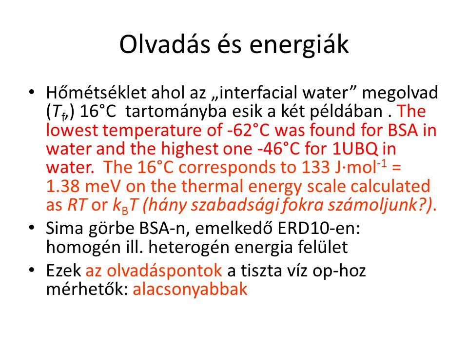 """Olvadás és energiák Hőmétséklet ahol az """"interfacial water megolvad (T f,) 16°C tartományba esik a két példában."""