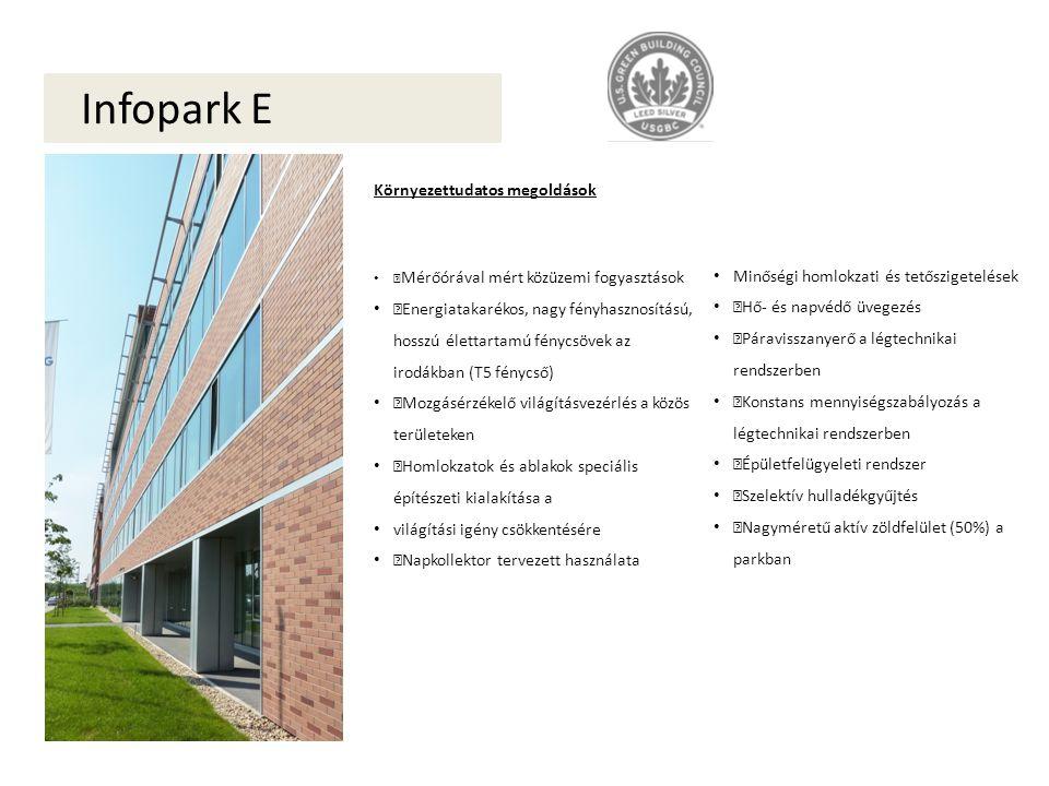 """Infopark E Környezettudatos megoldások """" Mérőórával mért közüzemi fogyasztások """"Energiatakarékos, nagy fényhasznosítású, hosszú élettartamú fénycsövek az irodákban (T5 fénycső) """"Mozgásérzékelő világításvezérlés a közös területeken """"Homlokzatok és ablakok speciális építészeti kialakítása a világítási igény csökkentésére """"Napkollektor tervezett használata Minőségi homlokzati és tetőszigetelések """"Hő- és napvédő üvegezés """"Páravisszanyerő a légtechnikai rendszerben """"Konstans mennyiségszabályozás a légtechnikai rendszerben """"Épületfelügyeleti rendszer """"Szelektív hulladékgyűjtés """"Nagyméretű aktív zöldfelület (50%) a parkban"""