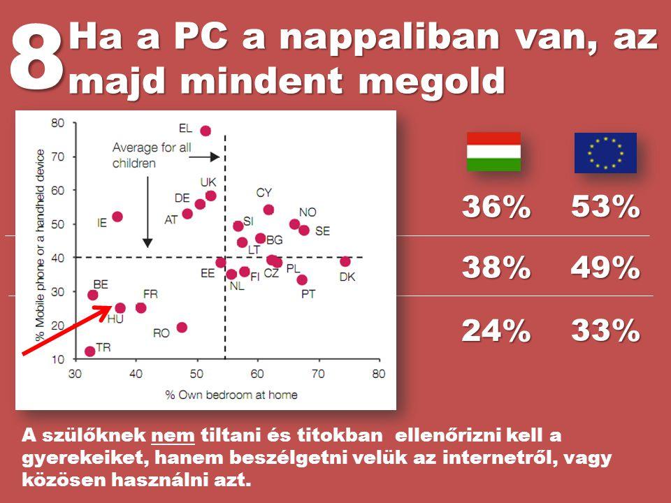 Ha a PC a nappaliban van, az majd mindent megold 8 36% 38% 24% 53% 49% 33% Barát lakásán internetezik Saját szobájában internetezik Mobiltelefonon (va