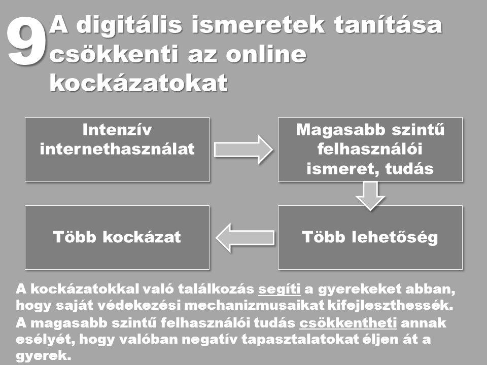 A digitális ismeretek tanítása csökkenti az online kockázatokat 9 Magasabb szintű felhasználói ismeret, tudás Intenzív internethasználat Több lehetősé