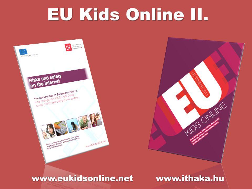 EU Kids Online II. www.eukidsonline.net www.ithaka.hu