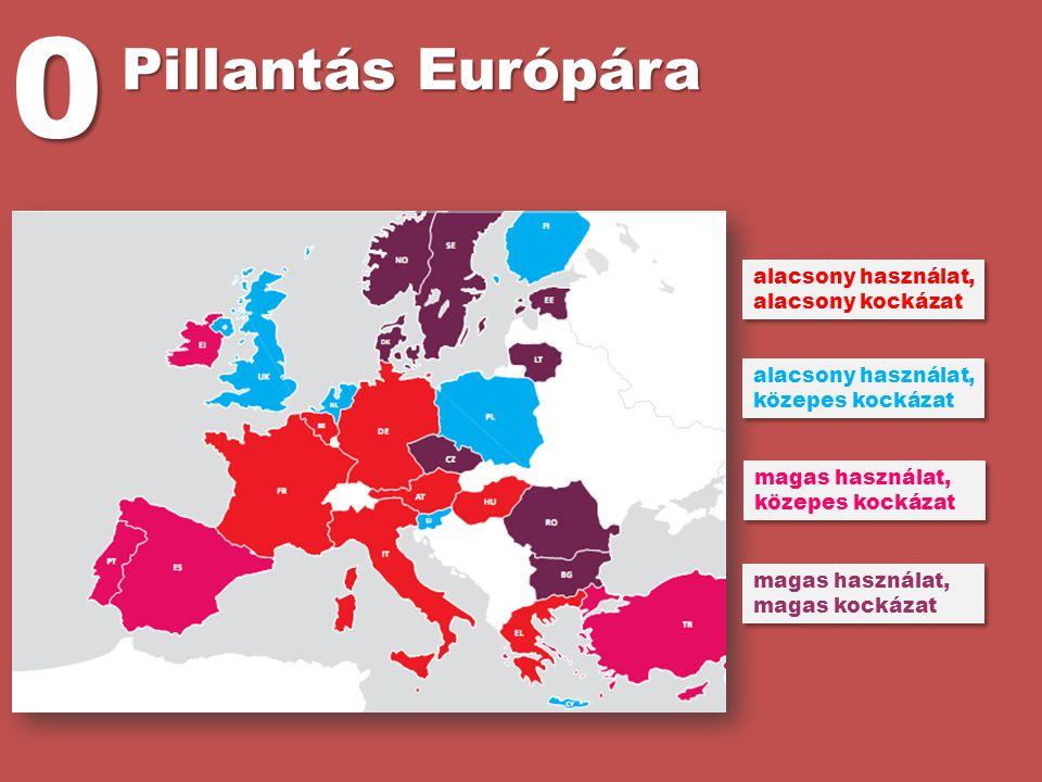 Pillantás Európára 0 alacsony használat, alacsony kockázat alacsony használat, közepes kockázat magas használat, közepes kockázat magas használat, mag