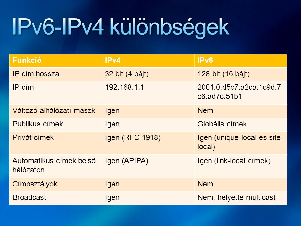FunkcióIPv4IPv6 IP cím hossza32 bit (4 bájt)128 bit (16 bájt) IP cím192.168.1.12001:0:d5c7:a2ca:1c9d:7 c6:ad7c:51b1 Változó alhálózati maszkIgenNem Pu