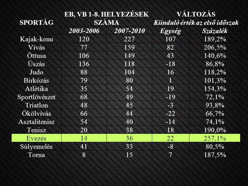 SPORTÁG EB, VB 1-8. HELYEZÉSEK SZÁMA VÁLTOZÁS Kiinduló érték az első időszak 2003-20062007-2010EgységSzázalék Kajak-kenu120227107189,2% Vívás771598220
