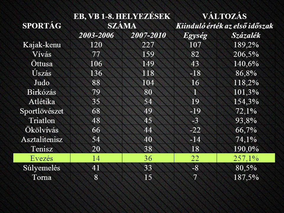 SPORTÁG EB, VB 1-8.