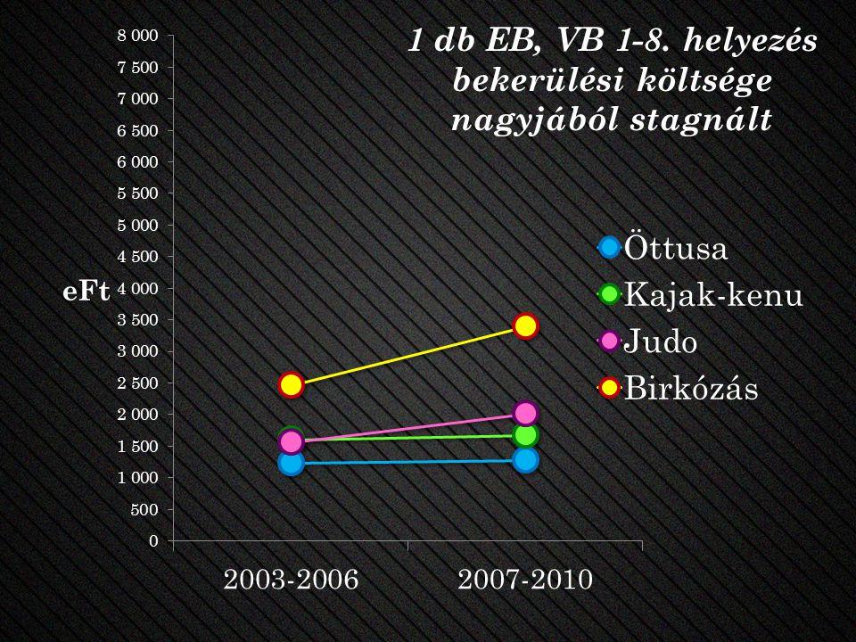 1 db EB, VB 1-8. helyezés bekerülési költsége nagyjából stagnált