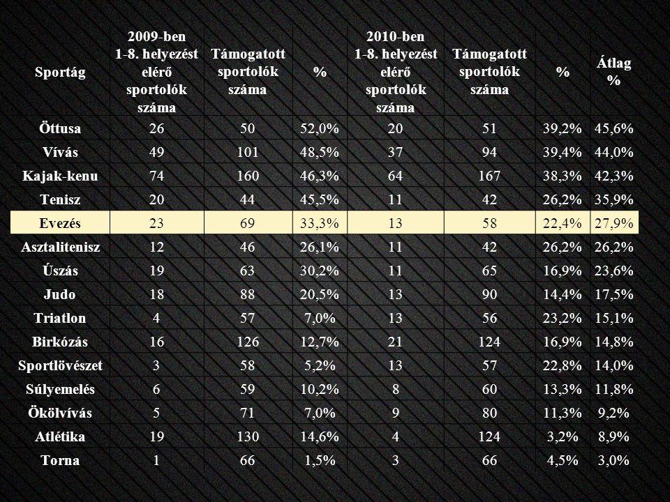 Sportág 2009-ben 1-8. helyezést elérő sportolók száma Támogatott sportolók száma % 2010-ben 1-8.