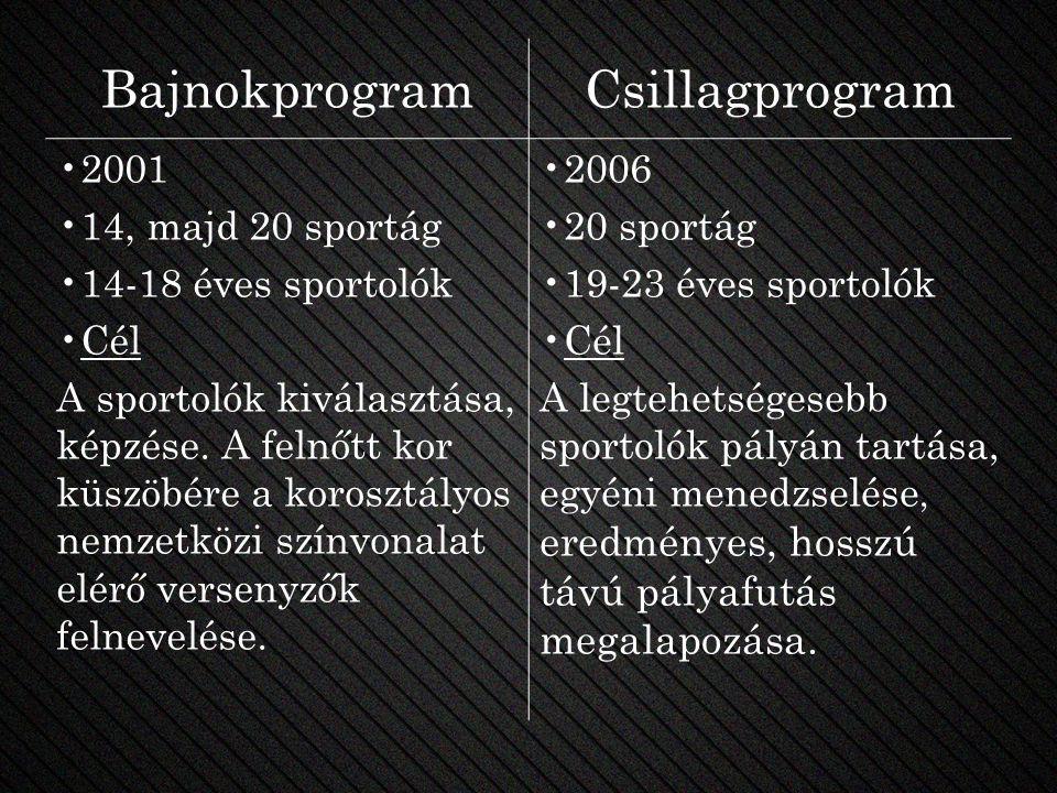 BajnokprogramCsillagprogram 2001 14, majd 20 sportág 14-18 éves sportolók Cél A sportolók kiválasztása, képzése. A felnőtt kor küszöbére a korosztályo