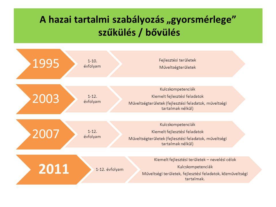 1995 1-10. évfolyam Fejlesztési területek Műveltségterületek 2003 1-12. évfolyam Kulcskompetenciák Kiemelt fejlesztési feladatok Műveltségterületek (f