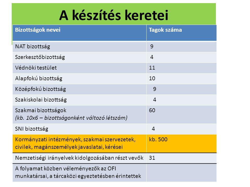 A készítés keretei Bizottságok neveiTagok száma NAT bizottság 9 Szerkesztőbizottság 4 Védnöki testület11 Alapfokú bizottság10 Középfokú bizottság 9 Sz