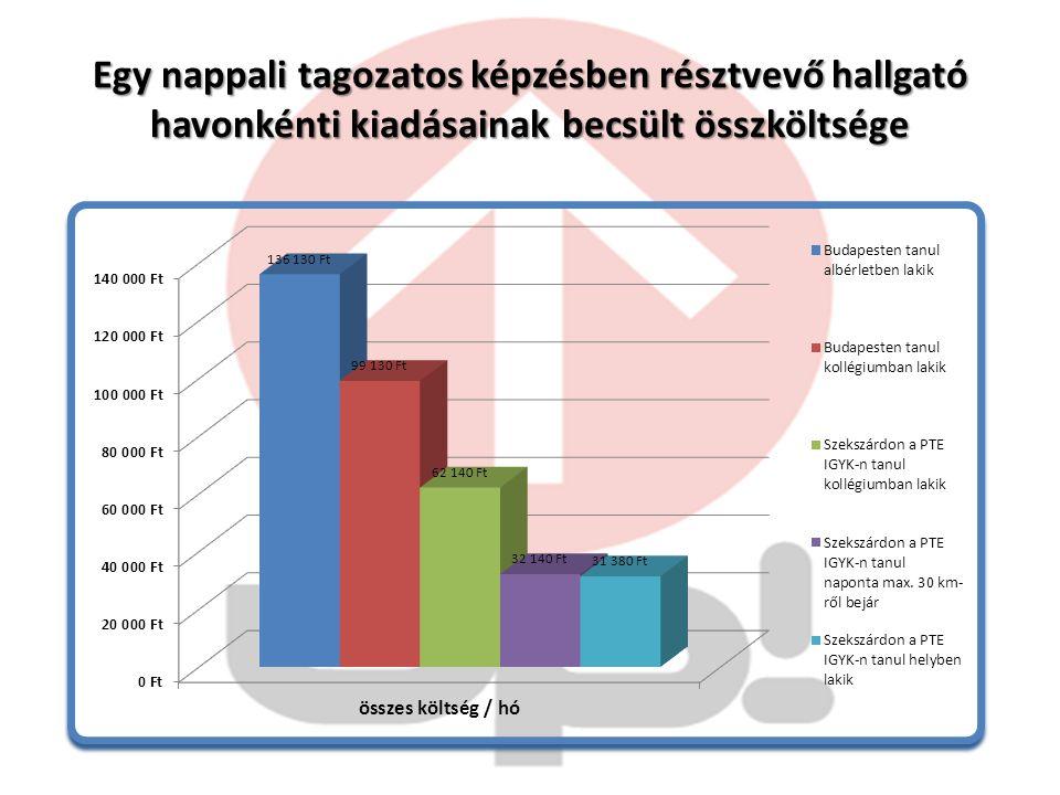 Egy nappali tagozatos képzésben résztvevő hallgató havonkénti kiadásainak becsült összköltsége