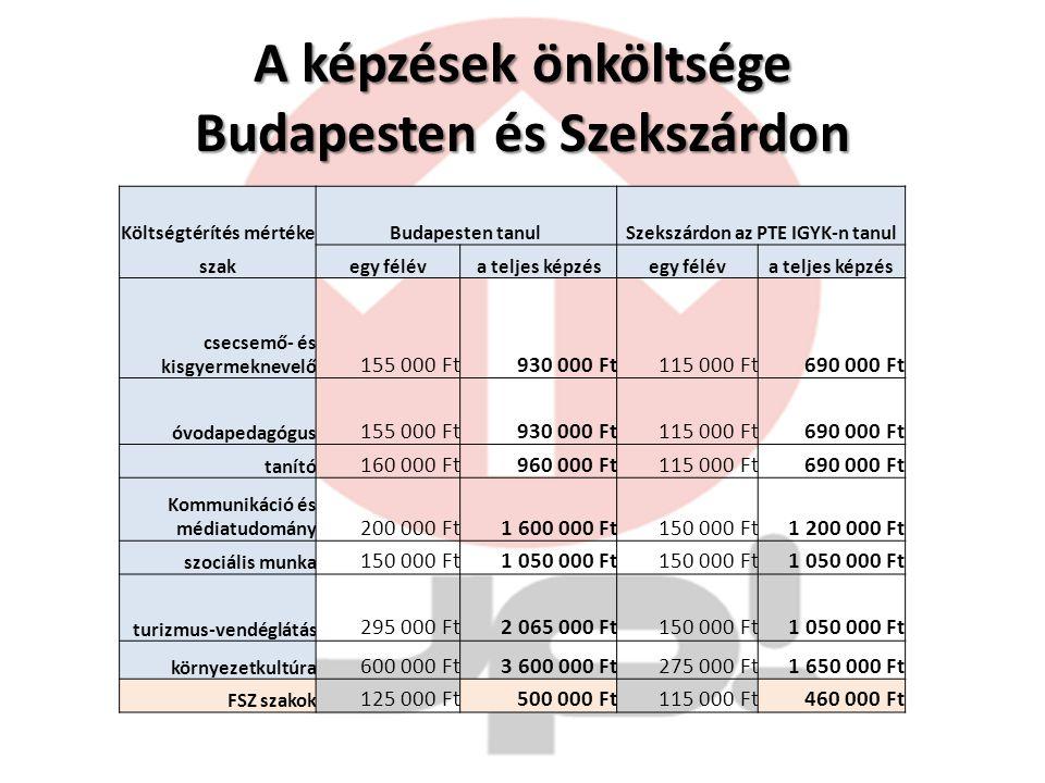 A képzések önköltsége Budapesten és Szekszárdon Költségtérítés mértékeBudapesten tanulSzekszárdon az PTE IGYK-n tanul szakegy féléva teljes képzésegy féléva teljes képzés csecsemő- és kisgyermeknevelő 155 000 Ft930 000 Ft115 000 Ft690 000 Ft óvodapedagógus 155 000 Ft930 000 Ft115 000 Ft690 000 Ft tanító 160 000 Ft960 000 Ft115 000 Ft690 000 Ft Kommunikáció és médiatudomány 200 000 Ft1 600 000 Ft150 000 Ft1 200 000 Ft szociális munka 150 000 Ft1 050 000 Ft150 000 Ft1 050 000 Ft turizmus-vendéglátás 295 000 Ft2 065 000 Ft150 000 Ft1 050 000 Ft környezetkultúra 600 000 Ft3 600 000 Ft275 000 Ft1 650 000 Ft FSZ szakok 125 000 Ft500 000 Ft115 000 Ft460 000 Ft