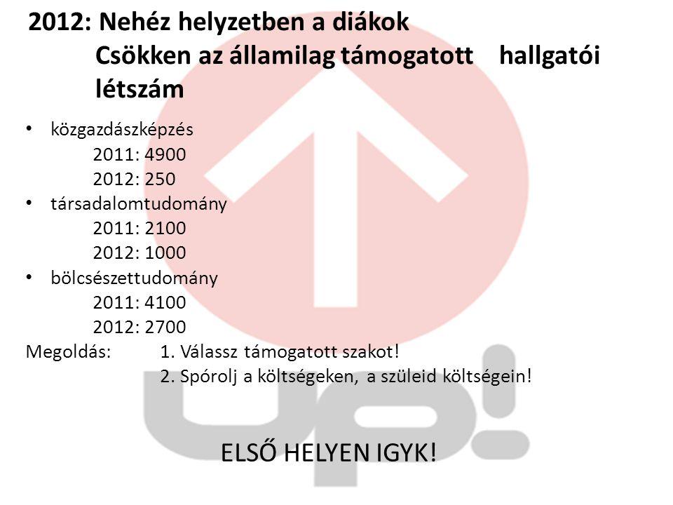 2012: Nehéz helyzetben a diákok Csökken az államilag támogatott hallgatói létszám közgazdászképzés 2011: 4900 2012: 250 társadalomtudomány 2011: 2100
