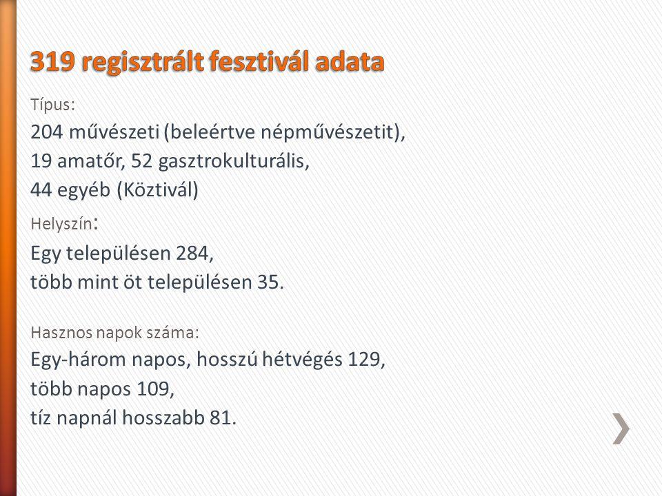 Típus: 204 művészeti (beleértve népművészetit), 19 amatőr, 52 gasztrokulturális, 44 egyéb (Köztivál) Helyszín : Egy településen 284, több mint öt tele
