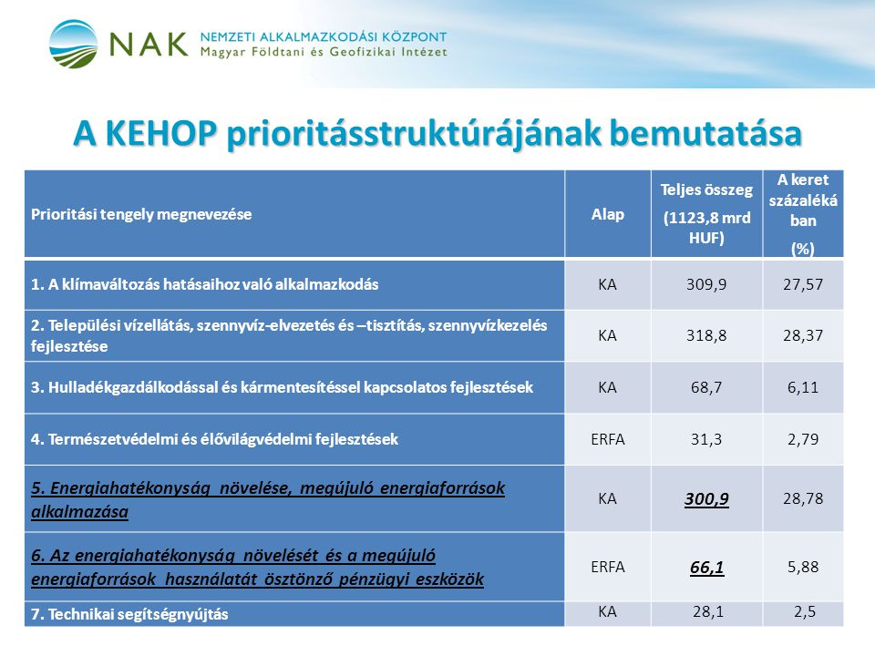 A KEHOP prioritásstruktúrájának bemutatása Prioritási tengely megnevezéseAlap Teljes összeg (1123,8 mrd HUF) A keret százaléká ban (%) 1. A klímaválto