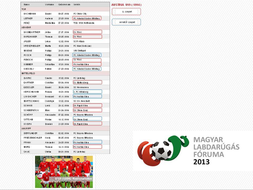 Külföldi helyzetkép : Minőségi profi futball példaadó szerepe ( játékosok, stadionok, hangulat, marketing ) 10-15 éve futó utánpótlás programok Kiváló infrastrukturális háttér Magas játékos létszám, hatalmas merítési lehetőségek ( volt gyarmatok, vendégmunkások és a világ összes országából a választás lehetősége) Külföldi helyzetkép : Minőségi profi futball példaadó szerepe ( játékosok, stadionok, hangulat, marketing ) 10-15 éve futó utánpótlás programok Kiváló infrastrukturális háttér Magas játékos létszám, hatalmas merítési lehetőségek ( volt gyarmatok, vendégmunkások és a világ összes országából a választás lehetősége) Magyarországi helyzetkép : Élvonalbeli labdarúgás színvonala, hangulata Többször félbehagyott és újrakezdett utánpótlás kiválasztási programok 5-6 éve elkezdett, optimálisabb körülmények közé helyezett utánpótlás képzési programok A sportág társadalmi megítélése miatt kevés játékos, kevés futballozni szándékozó gyerek, kicsi merítési lehetőség Magyarországi helyzetkép : Élvonalbeli labdarúgás színvonala, hangulata Többször félbehagyott és újrakezdett utánpótlás kiválasztási programok 5-6 éve elkezdett, optimálisabb körülmények közé helyezett utánpótlás képzési programok A sportág társadalmi megítélése miatt kevés játékos, kevés futballozni szándékozó gyerek, kicsi merítési lehetőség