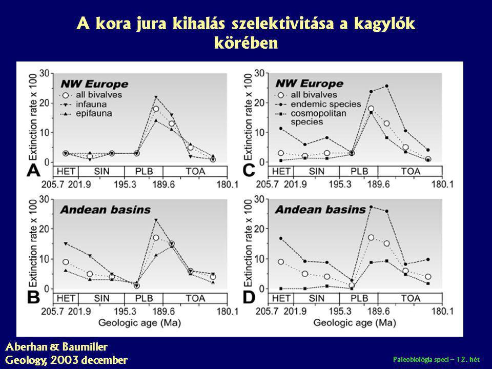 Paleobiológia speci – 12. hét A kora jura kihalás szelektivitása a kagylók körében Aberhan & Baumiller Geology, 2003 december