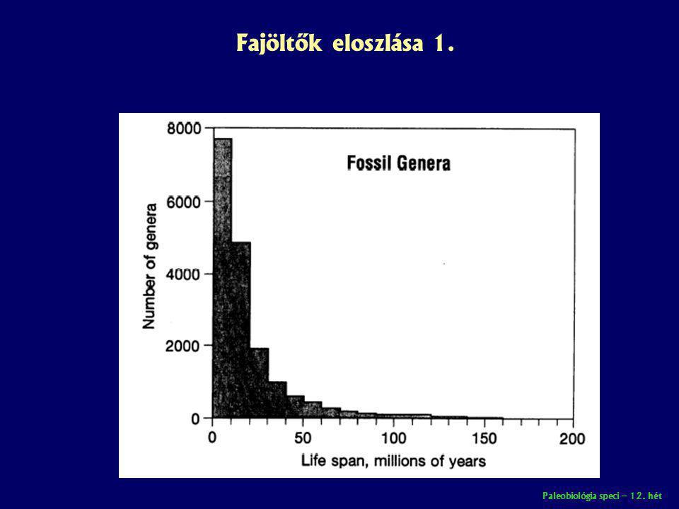 Paleobiológia speci – 12. hét Fajöltők eloszlása 1.