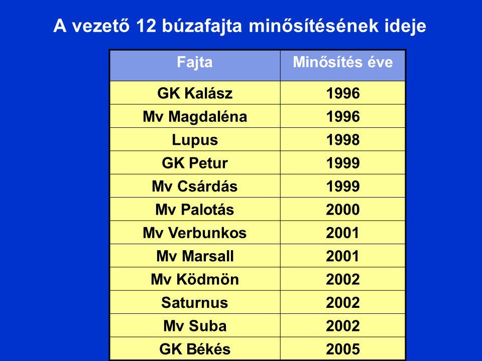 A vezető 12 búzafajta minősítésének ideje FajtaMinősítés éve GK Kalász1996 Mv Magdaléna1996 Lupus1998 GK Petur1999 Mv Csárdás1999 Mv Palotás2000 Mv Ve