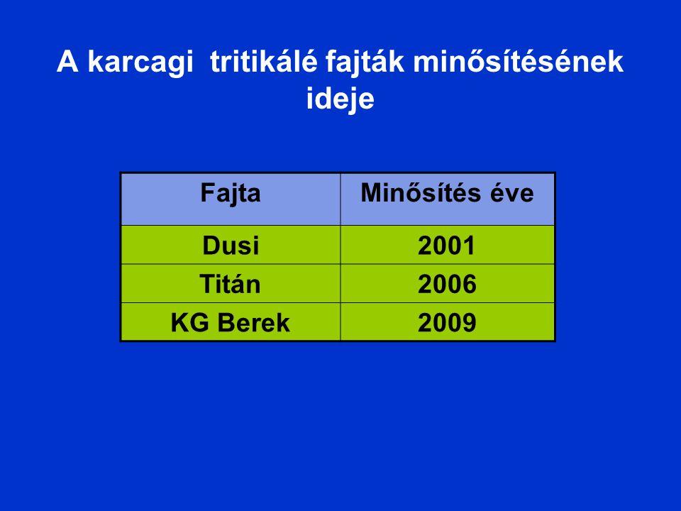 A karcagi tritikálé fajták minősítésének ideje FajtaMinősítés éve Dusi2001 Titán2006 KG Berek2009