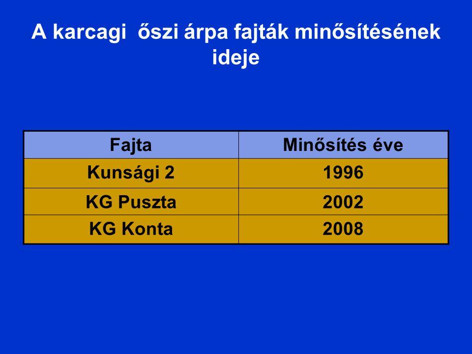 FajtaMinősítés éve Kunsági 21996 KG Puszta2002 KG Konta2008 A karcagi őszi árpa fajták minősítésének ideje