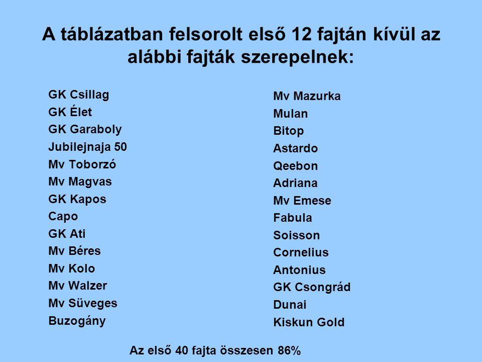 A táblázatban felsorolt első 12 fajtán kívül az alábbi fajták szerepelnek: GK Csillag GK Élet GK Garaboly Jubilejnaja 50 Mv Toborzó Mv Magvas GK Kapos