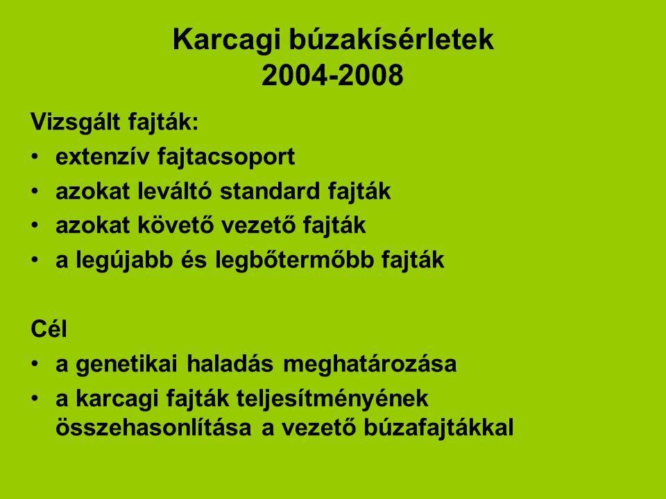 Karcagi búzakísérletek 2004-2008 Vizsgált fajták: extenzív fajtacsoport azokat leváltó standard fajták azokat követő vezető fajták a legújabb és legbő