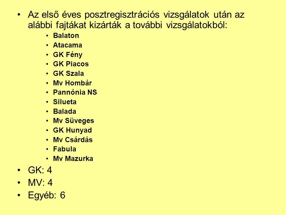 Az első éves posztregisztrációs vizsgálatok után az alábbi fajtákat kizárták a további vizsgálatokból: Balaton Atacama GK Fény GK Piacos GK Szala Mv H