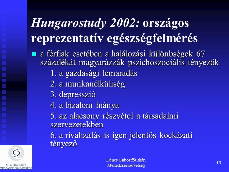 Dénes Gábor főtitkár, Menedzserszövetség 15 Hungarostudy 2002: országos reprezentatív egészségfelmérés a férfiak esetében a halálozási különbségek 67 százalékát magyarázzák pszichoszociális tényezők a férfiak esetében a halálozási különbségek 67 százalékát magyarázzák pszichoszociális tényezők 1.
