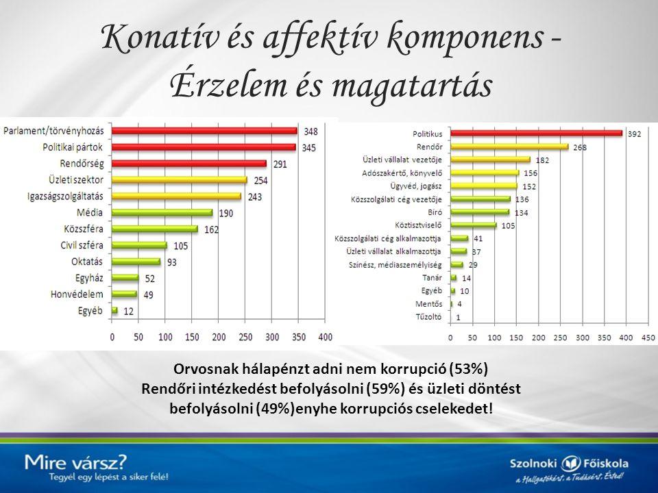 Konatív és affektív komponens - Érzelem és magatartás Orvosnak hálapénzt adni nem korrupció (53%) Rendőri intézkedést befolyásolni (59%) és üzleti dön