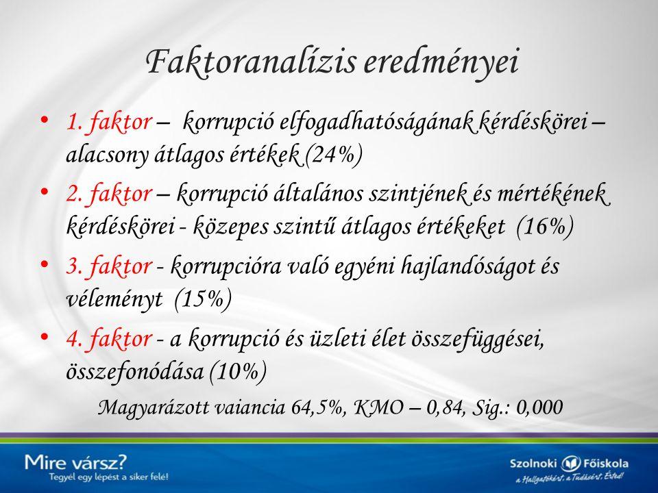 Faktoranalízis eredményei 1. faktor – korrupció elfogadhatóságának kérdéskörei – alacsony átlagos értékek (24%) 2. faktor – korrupció általános szintj