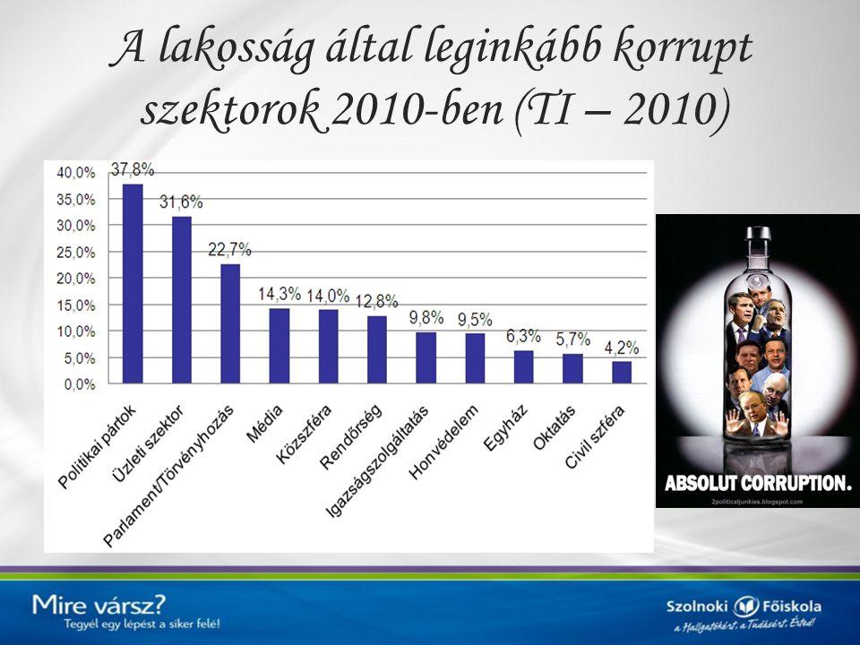 Szegmentumok jellemzése 2.szegmentum: Korrupció ellen tenni akarók.