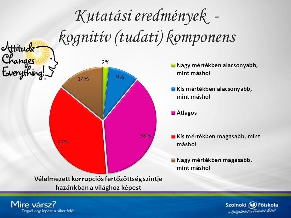 18,3%-a gondolja úgy, hogy Magyarország benne van a leginkább korrupciómentes országok 50 országot tartalmazó körében.