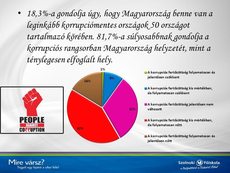 18,3%-a gondolja úgy, hogy Magyarország benne van a leginkább korrupciómentes országok 50 országot tartalmazó körében. 81,7%-a súlyosabbnak gondolja a