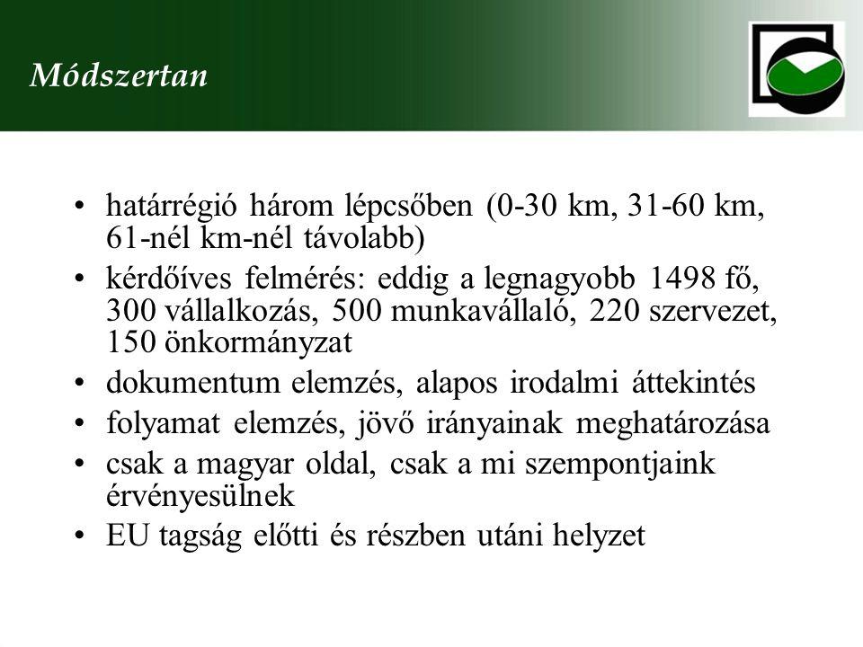 Módszertan határrégió három lépcsőben (0-30 km, 31-60 km, 61-nél km-nél távolabb) kérdőíves felmérés: eddig a legnagyobb 1498 fő, 300 vállalkozás, 500