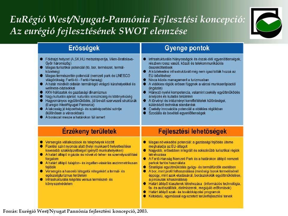 EuRégió West/Nyugat-Pannónia Fejlesztési koncepció: Az eurégió fejlesztésének SWOT elemzése Forrás: Eurégió West/Nyugat Pannónia fejlesztési koncepció