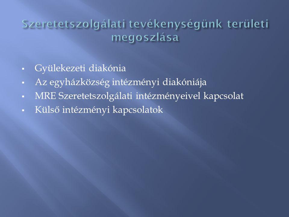  Gyülekezeti diakónia  Az egyházközség intézményi diakóniája  MRE Szeretetszolgálati intézményeivel kapcsolat  Külső intézményi kapcsolatok