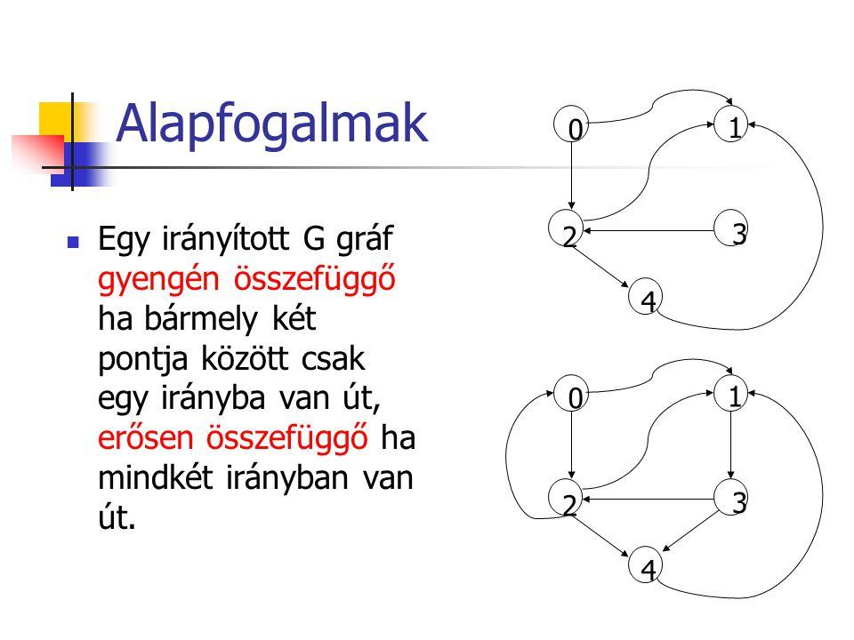 Alapfogalmak Egy irányított G gráf gyengén összefüggő ha bármely két pontja között csak egy irányba van út, erősen összefüggő ha mindkét irányban van